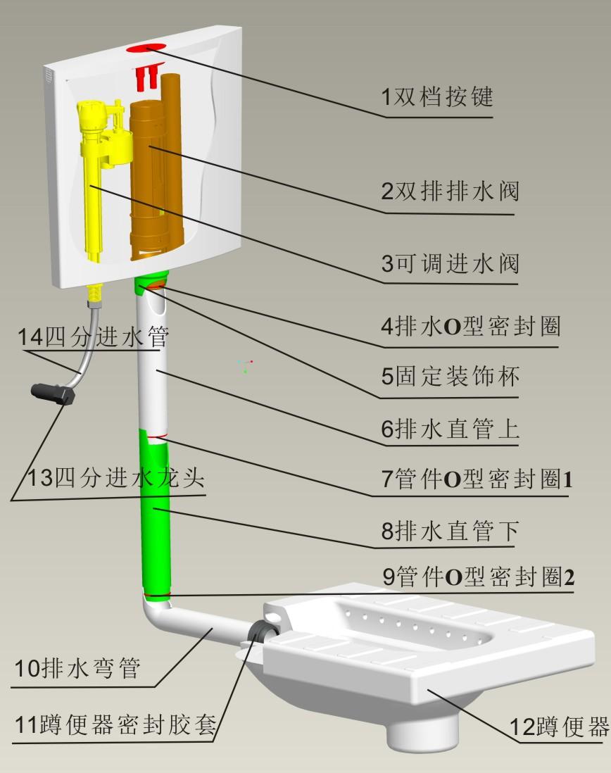 双档按键 一、 双档按键:是为满足节水理念而设计的两种水量冲洗功能,半排用水3升,全排用水量6升,同时按下半排节水与全排冲水,冲水3升。 二、双排排水阀:是为实现半排水与全排水两功能而设计,双排排水阀的半排水量可以通过调节半排浮子调节半排水量,一般可以实现的调节量为1到4升。 三、可调进水阀:是一种可以调节进水总量的进水阀,因为进水总量是全排冲水量,所以,配有可调进水阀的蹲便水箱是总冲水量可调水箱。 四、排水O型密封圈:是水箱体与排水阀之间的关建密封,此密封不好会造成水箱漏水,之前此密封用平垫,现在最好