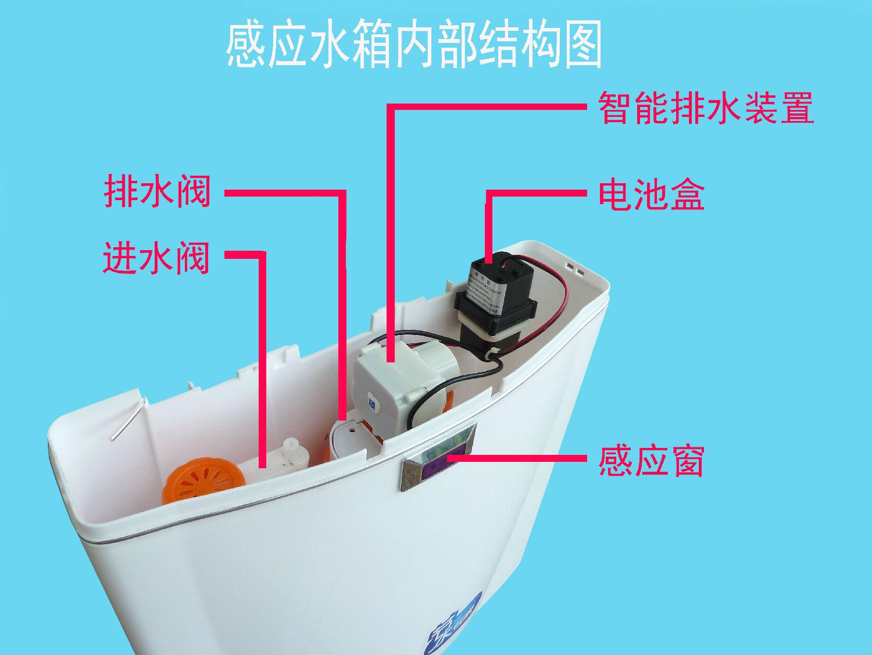 和佳庭感应水箱 DS006 蹲便器感应水箱是由水箱的箱体、箱盖、进水阀,排水阀,螺母,顺接无缝管,锥形密封圈加上红外线感应器组成的。  蹲便器感应水箱的红外线感应器作为控制开关来代替传统的排水按钮,人们在使用感应水箱的过程中,手不需要接触水箱的按键。  营造一个非接触的用水环境,避免交叉感染,杜绝疾病的传播。预防遗忘冲水,感应大小冲自动冲水保持公共厕所的清洁环境。节约用水,省电:使用直流4节5号的碱性电池。